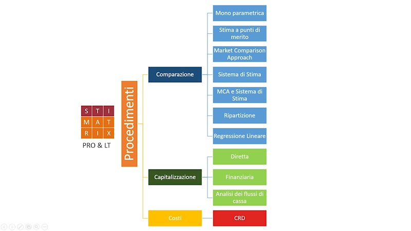 Procedimenti di STIMATRIX PRO & LT