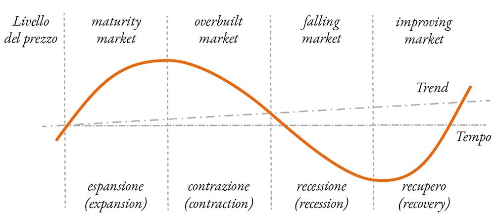 Fasi cicliche del mercato immobiliare