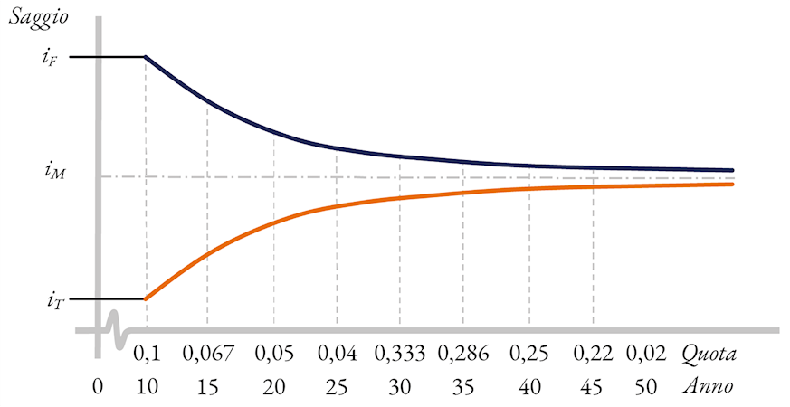 Distribuzione tra gli intervalli tra i saggi del fabbricato e del terreno