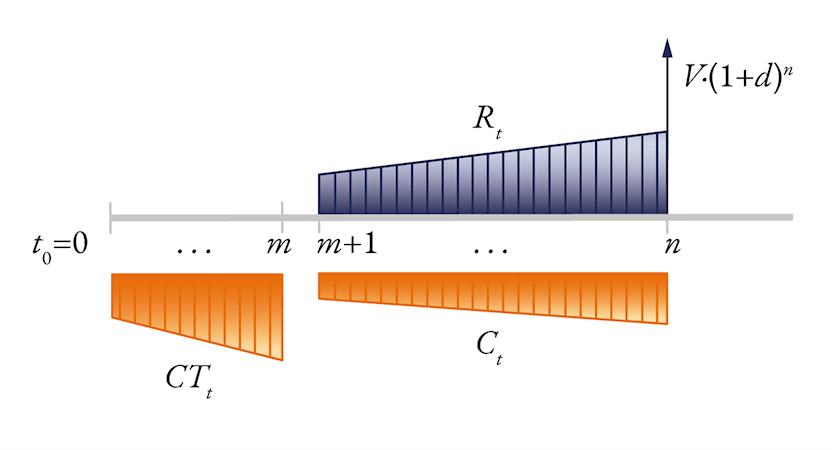 Analisi del flusso di cassa scontato