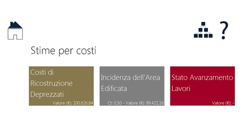 Stime per Costi