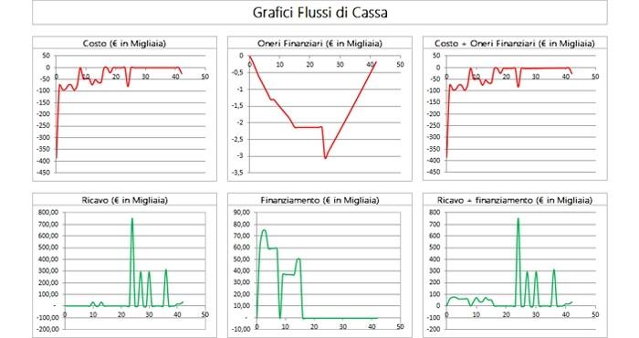 I grafici prodotti dal procedimento DCFA